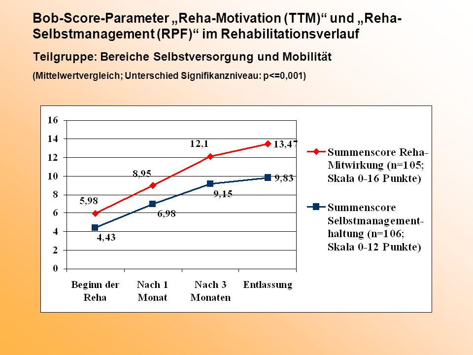 """Bob-Score-Parameter """"Reha-Motivation (TTM) und """"Reha-Selbstmanagement (RPF) im Rehabilitationsverlauf Teilgruppe: Bereiche Selbstversorgung und Mobilität (Mittelwertvergleich; Unterschied Signifikanzniveau: p<=0,001)"""