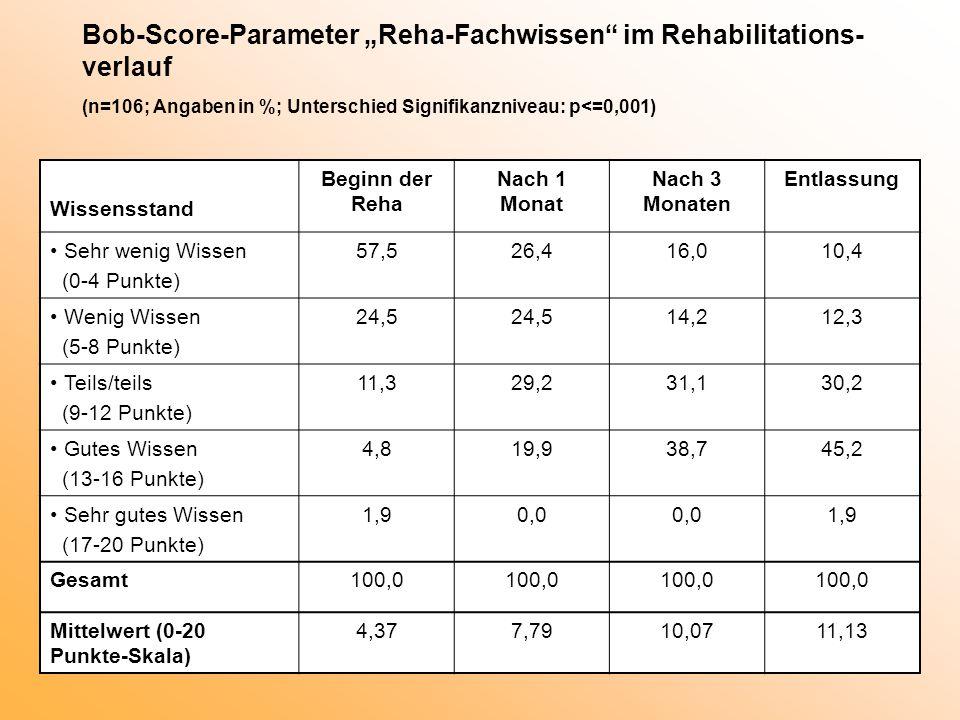 """Bob-Score-Parameter """"Reha-Fachwissen im Rehabilitations-verlauf (n=106; Angaben in %; Unterschied Signifikanzniveau: p<=0,001)"""