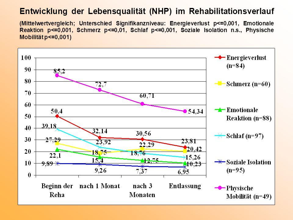 Entwicklung der Lebensqualität (NHP) im Rehabilitationsverlauf (Mittelwertvergleich; Unterschied Signifikanzniveau: Energieverlust p<=0,001, Emotionale Reaktion p<=0,001, Schmerz p<=0,01, Schlaf p<=0,001, Soziale Isolation n.s., Physische Mobilität p<=0,001)