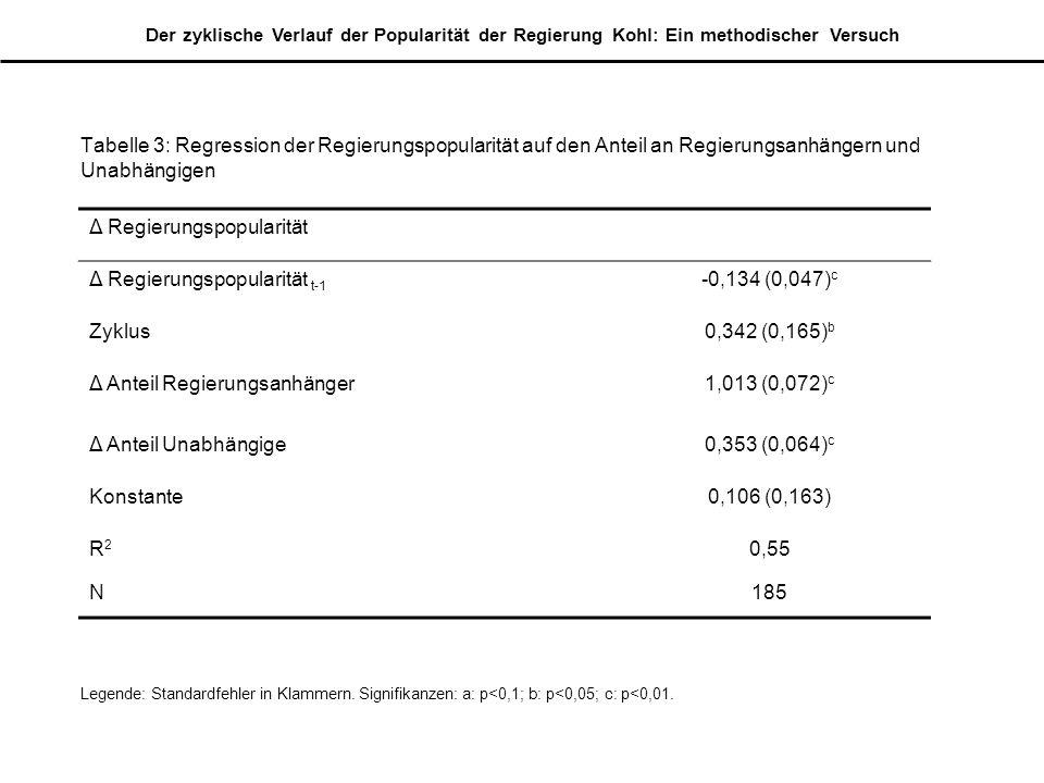 Δ Regierungspopularität Δ Regierungspopularität t-1 -0,134 (0,047)c