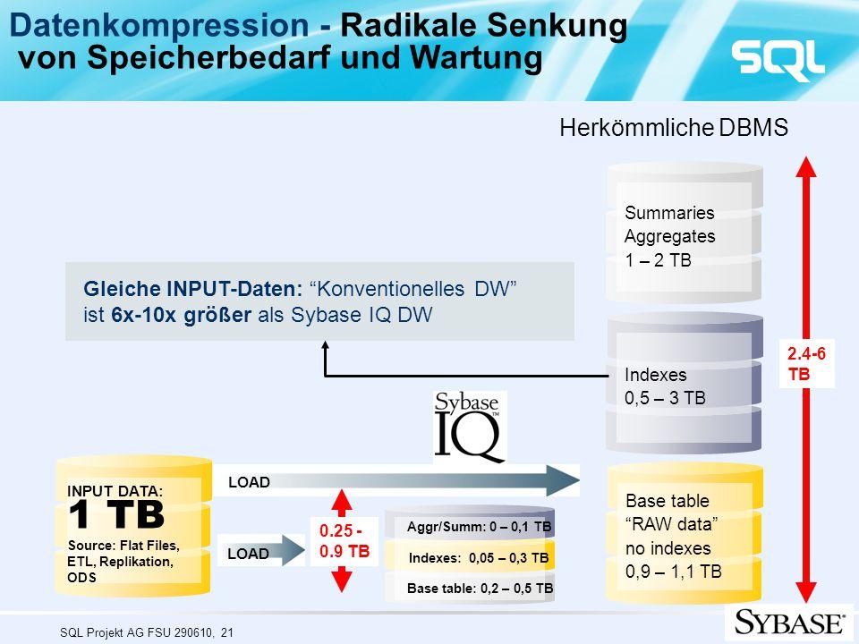 1 TB Datenkompression - Radikale Senkung
