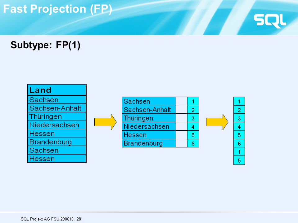 Fast Projection (FP) Subtype: FP(1)