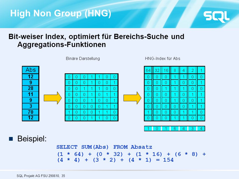 High Non Group (HNG) Beispiel:
