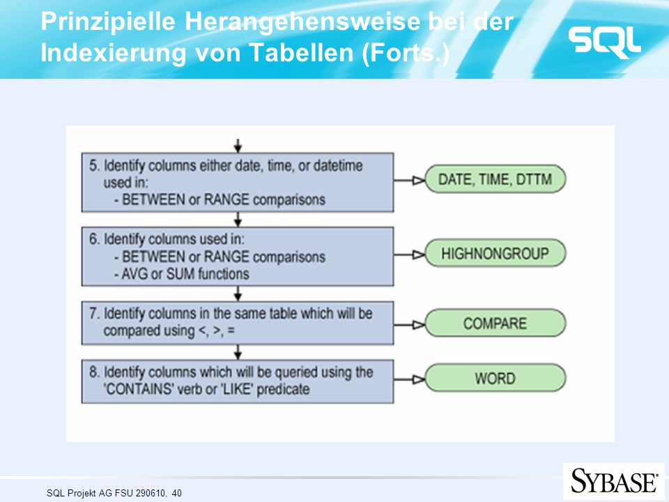 Prinzipielle Herangehensweise bei der Indexierung von Tabellen (Forts