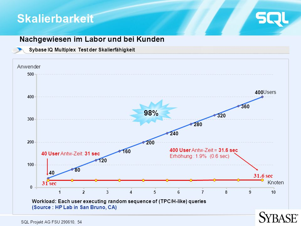 Skalierbarkeit Nachgewiesen im Labor und bei Kunden 98% 31.6 sec