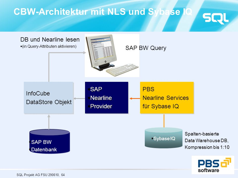 CBW-Architektur mit NLS und Sybase IQ