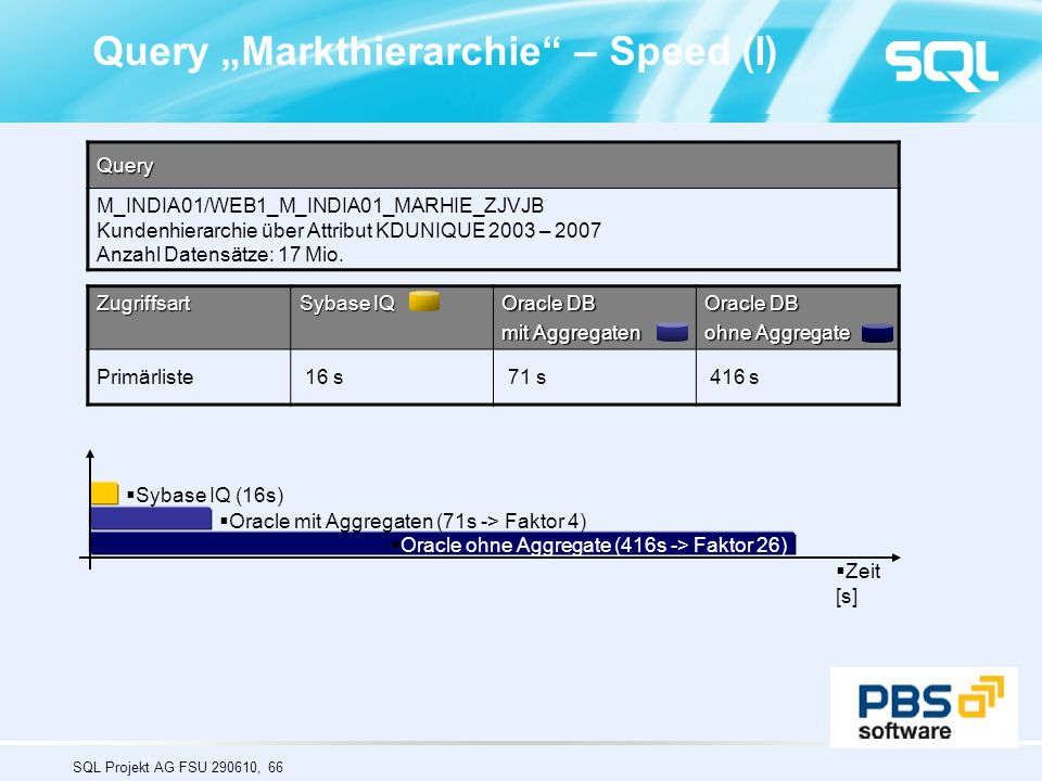 "Query ""Markthierarchie – Speed (I)"