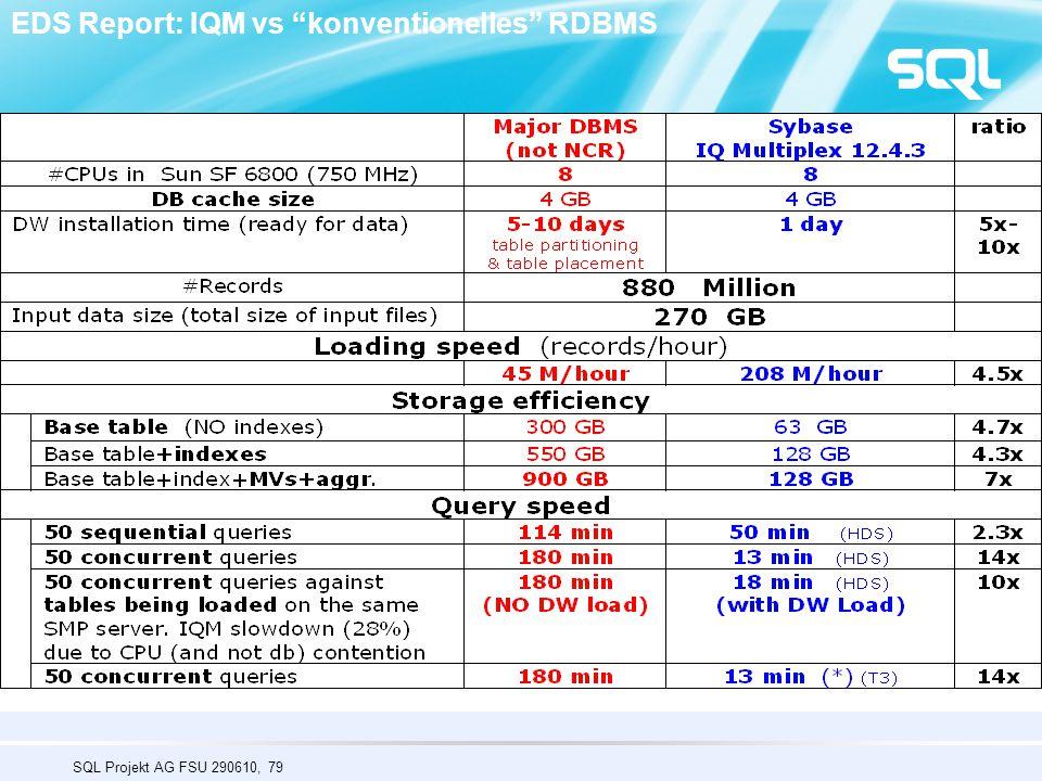 EDS Report: IQM vs konventionelles RDBMS