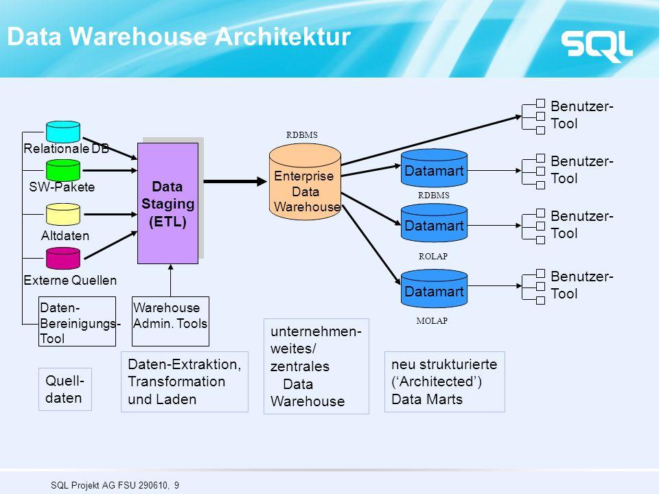 Data Warehouse Architektur