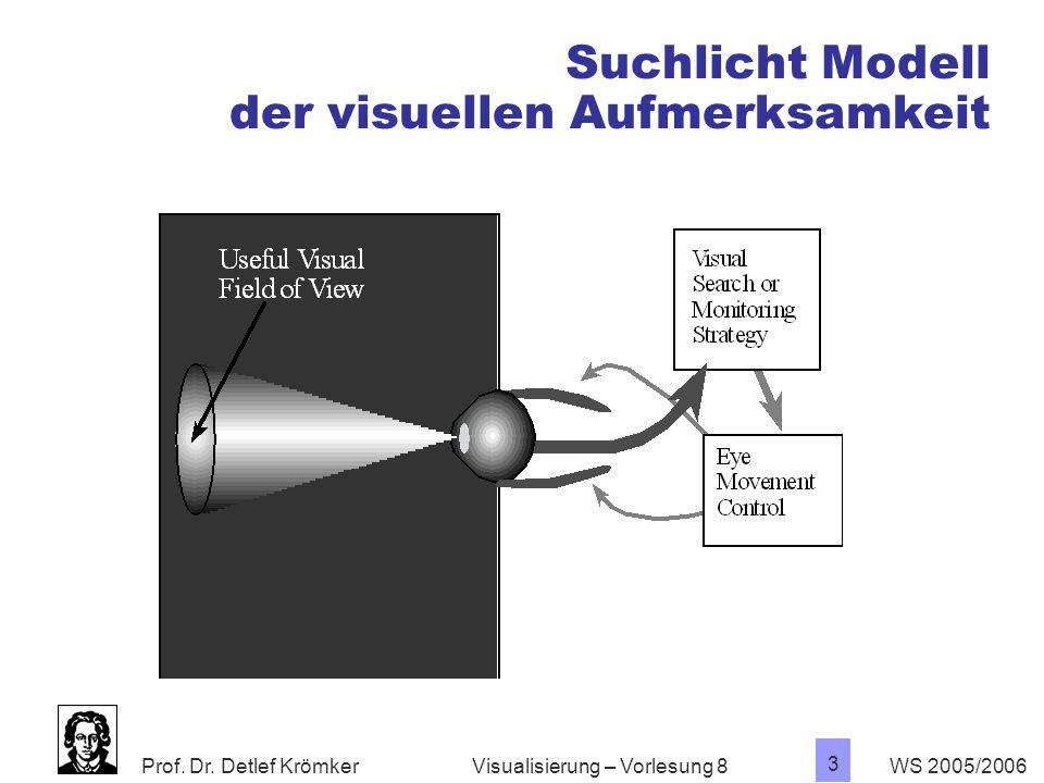Suchlicht Modell der visuellen Aufmerksamkeit