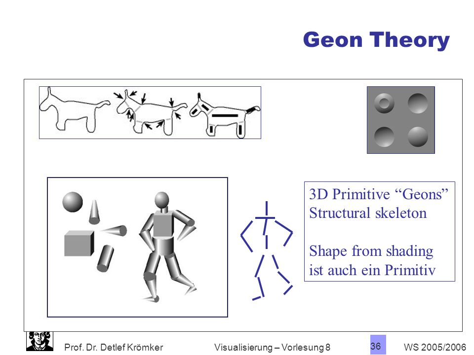 Geon Theory 3D Primitive Geons Structural skeleton