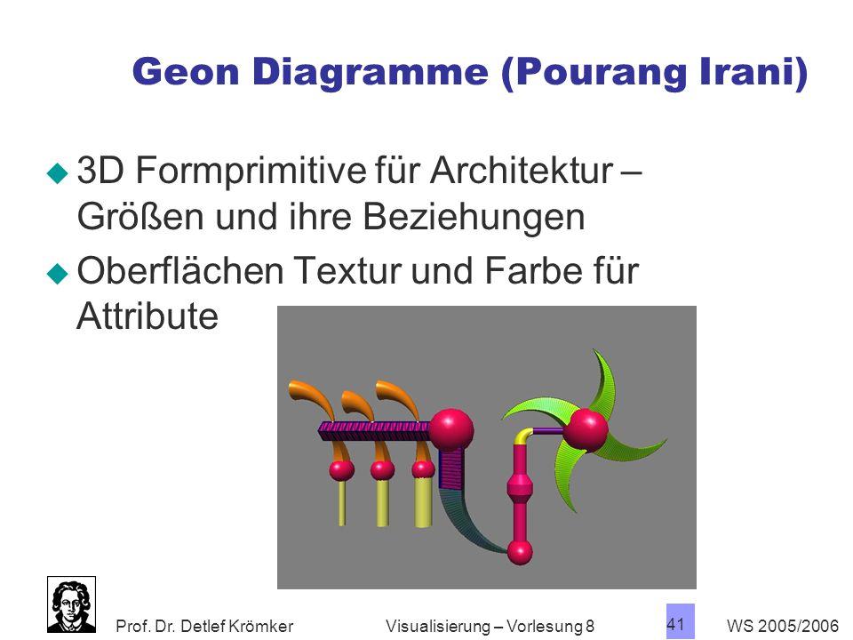 Geon Diagramme (Pourang Irani)