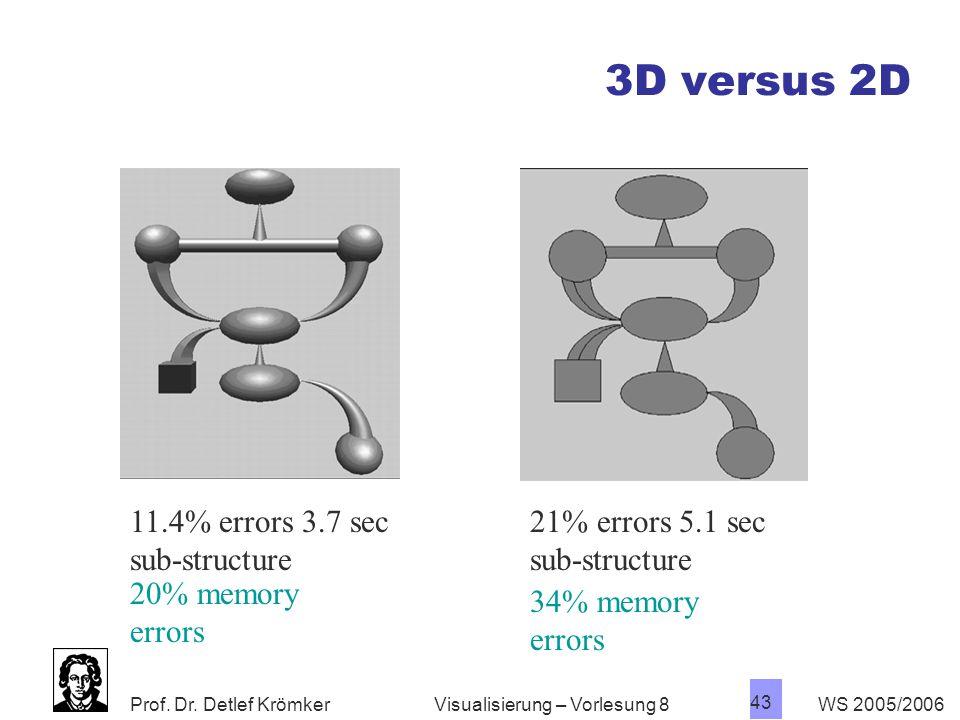 3D versus 2D 11.4% errors 3.7 sec sub-structure 21% errors 5.1 sec