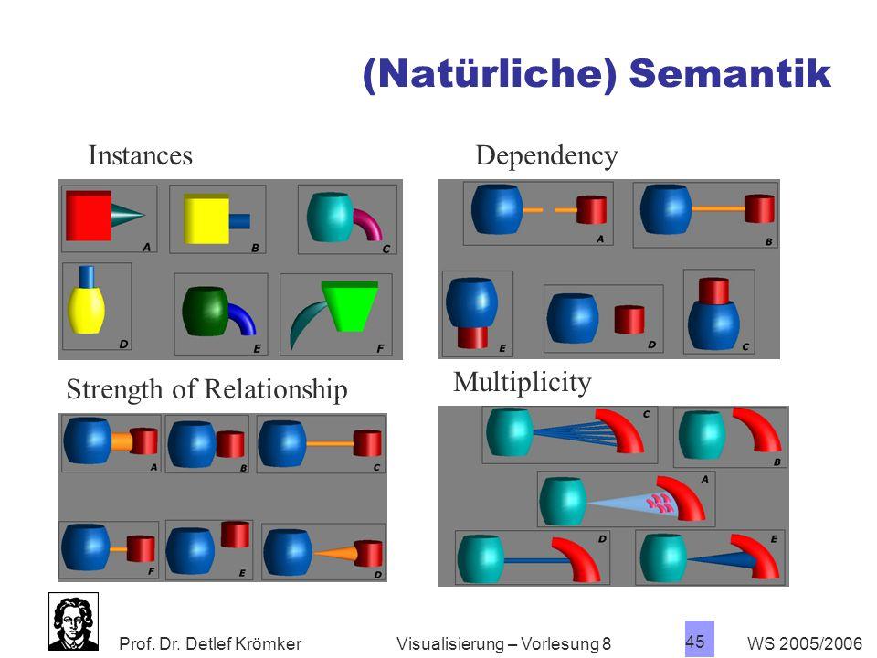 (Natürliche) Semantik