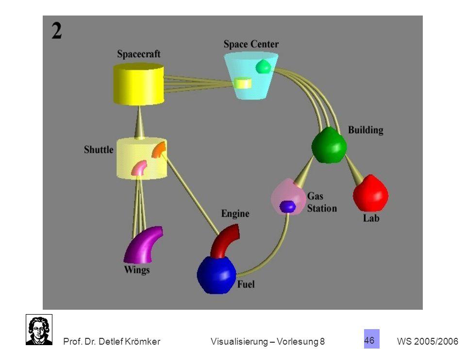 Visualisierung – Vorlesung 8