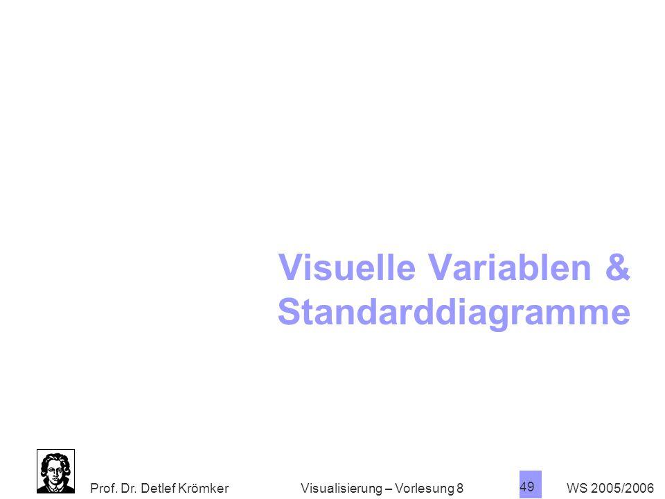 Visuelle Variablen & Standarddiagramme