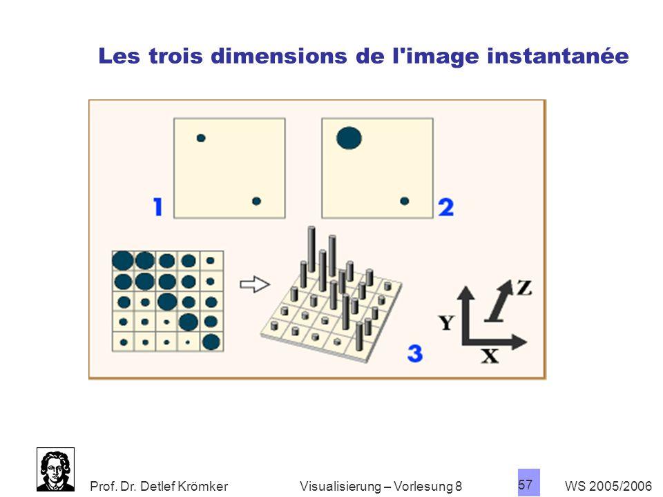 Les trois dimensions de l image instantanée