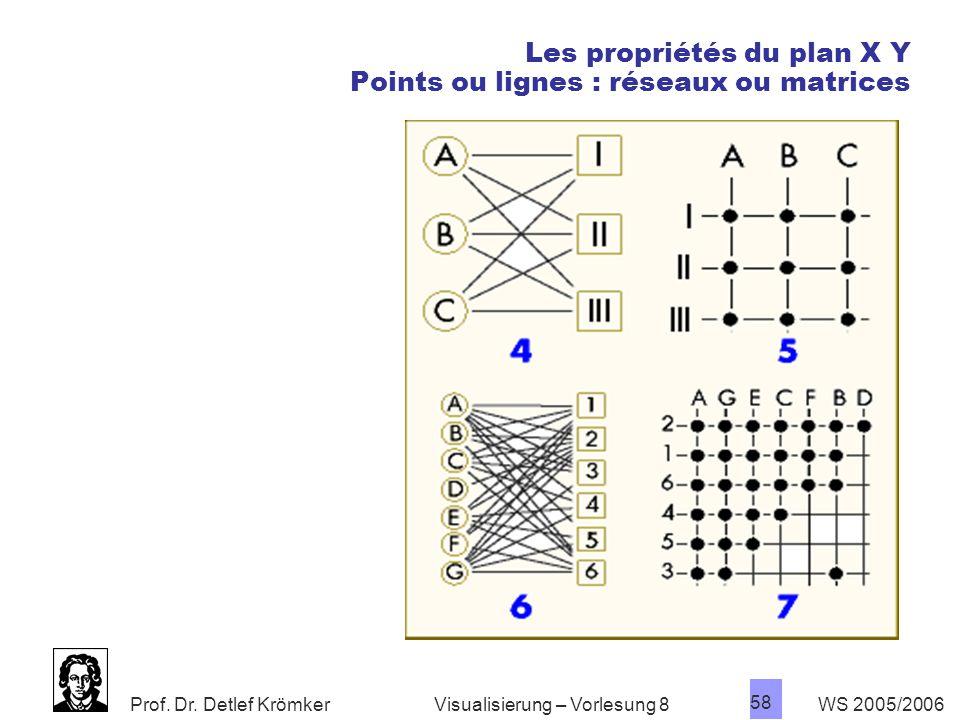Les propriétés du plan X Y Points ou lignes : réseaux ou matrices