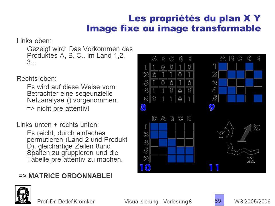 Les propriétés du plan X Y Image fixe ou image transformable