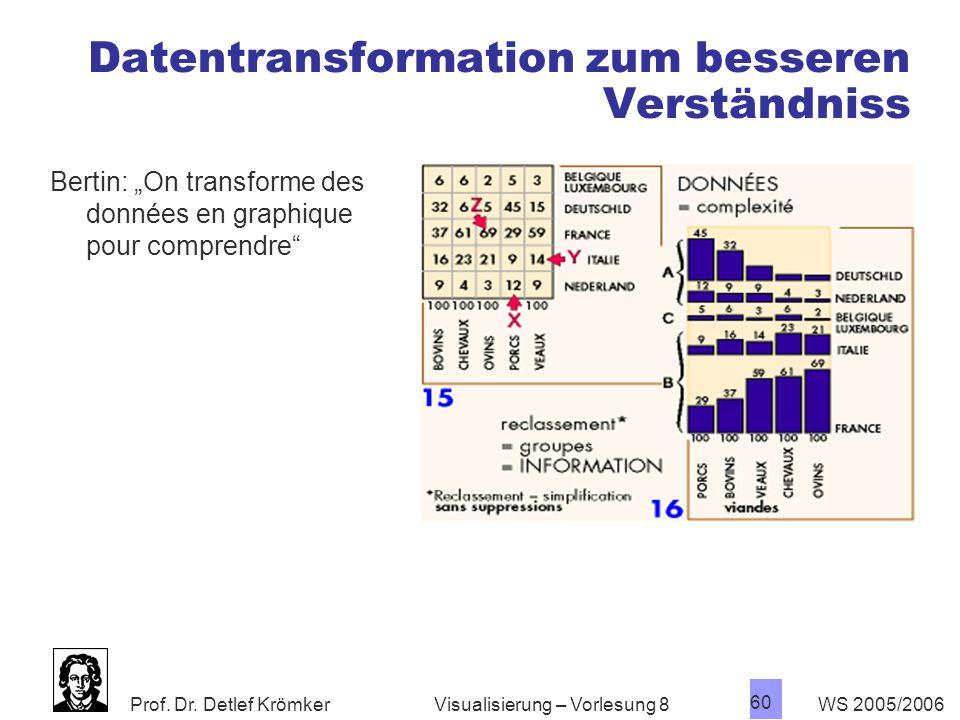 Datentransformation zum besseren Verständniss