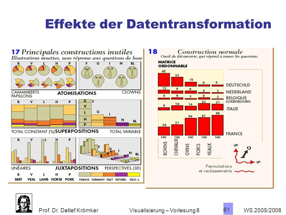 Effekte der Datentransformation