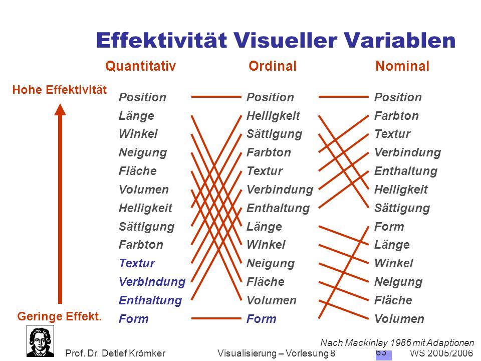 Effektivität Visueller Variablen