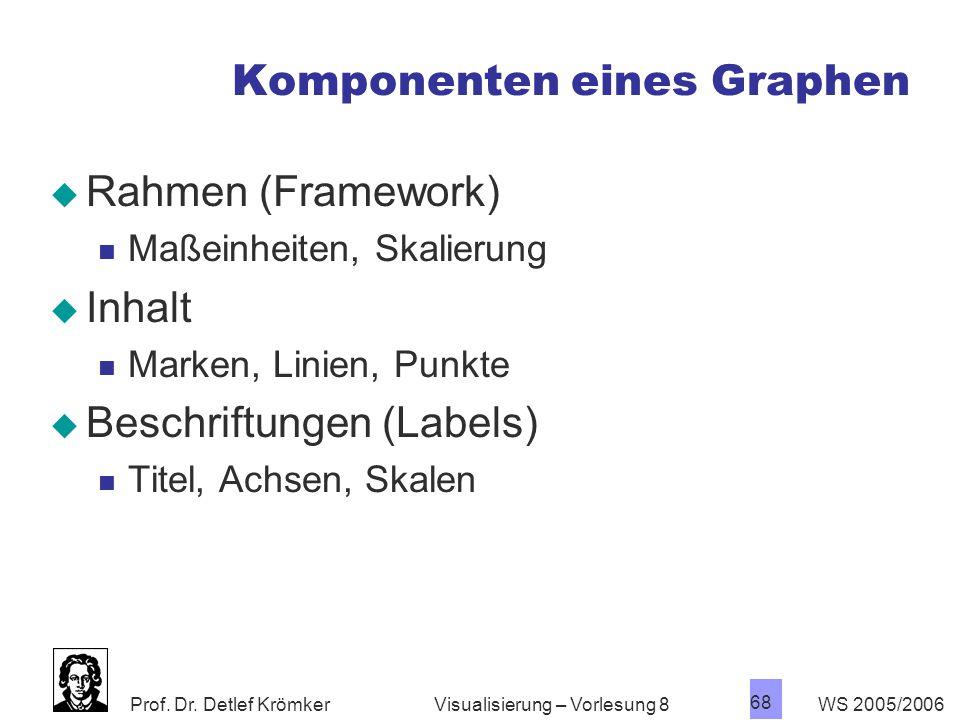 Komponenten eines Graphen