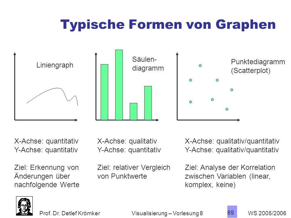 Typische Formen von Graphen