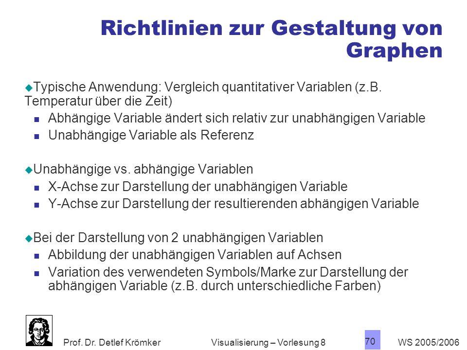 Richtlinien zur Gestaltung von Graphen