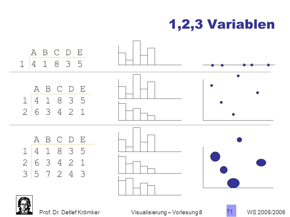 1,2,3 Variablen A B C D E. 1 4 1 8 3 5. A B C D E. 1 4 1 8 3 5. 2 6 3 4 2 1. A B C D E. 1 4 1 8 3 5.