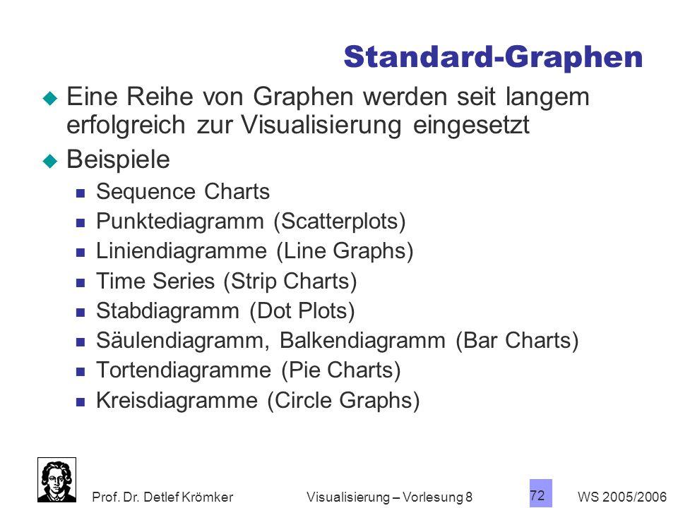 Standard-Graphen Eine Reihe von Graphen werden seit langem erfolgreich zur Visualisierung eingesetzt.