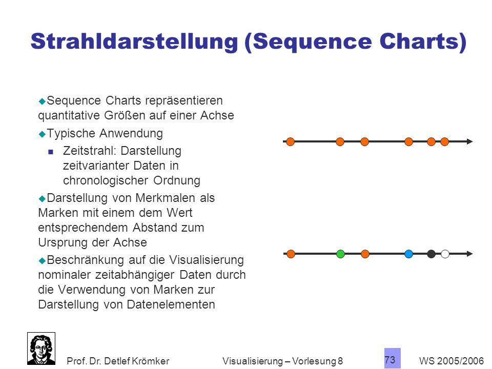 Strahldarstellung (Sequence Charts)