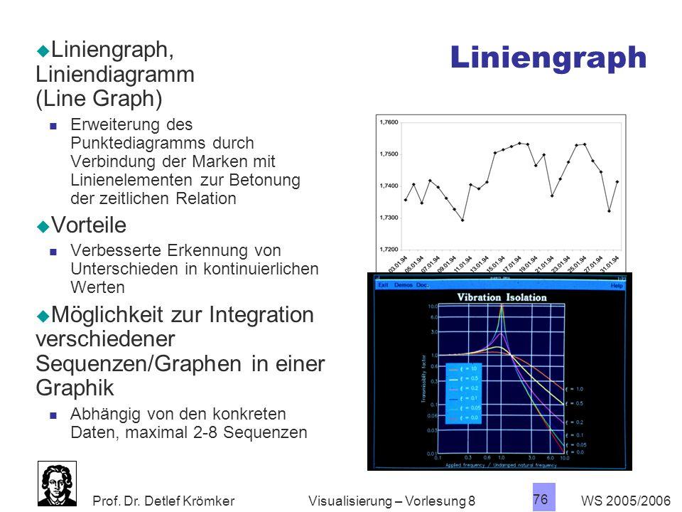 Liniengraph Liniengraph, Liniendiagramm (Line Graph) Vorteile
