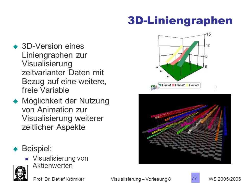 3D-Liniengraphen 3D-Version eines Liniengraphen zur Visualisierung zeitvarianter Daten mit Bezug auf eine weitere, freie Variable.
