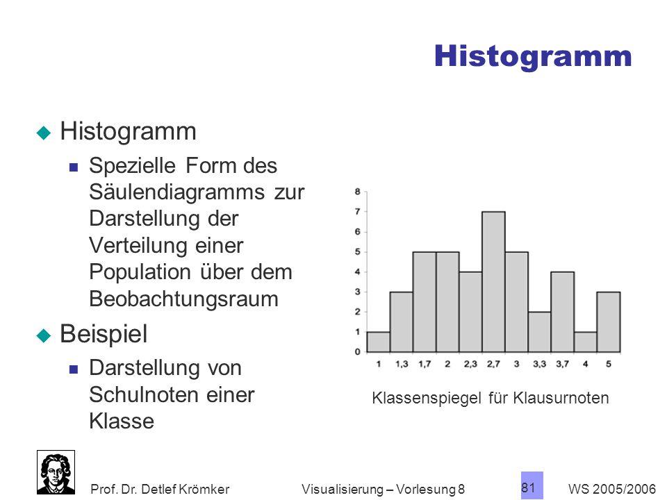 Histogramm Histogramm Beispiel