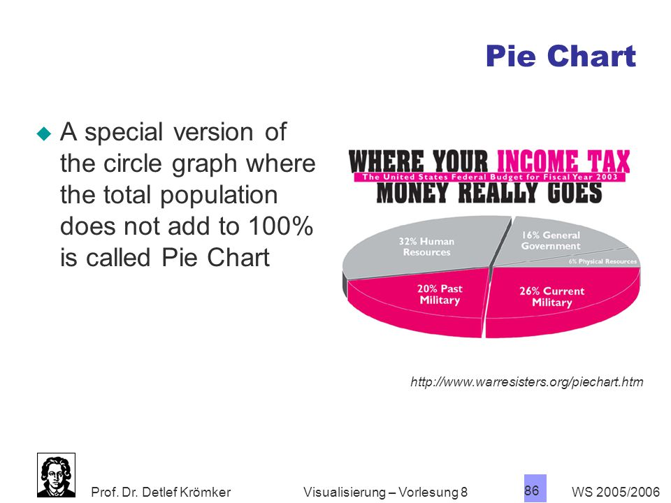 Pie Chart A special version of the circle graph where the total population does not add to 100% is called Pie Chart.