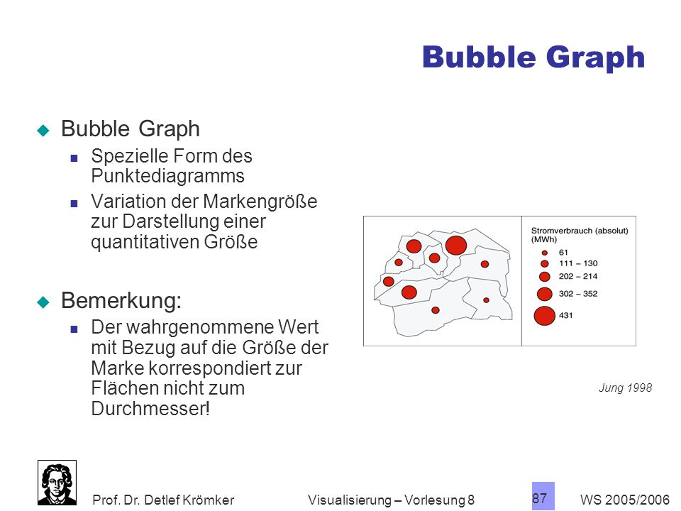 Bubble Graph Bubble Graph Bemerkung: