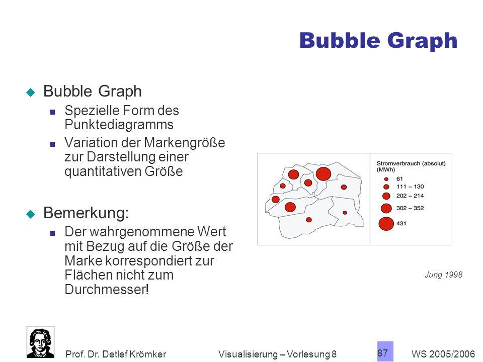 Bubble Graph Bubble Graph Bemerkung:
