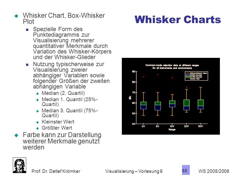 Whisker Charts Whisker Chart, Box-Whisker Plot