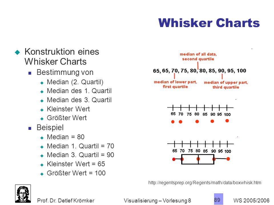 Whisker Charts Konstruktion eines Whisker Charts Bestimmung von