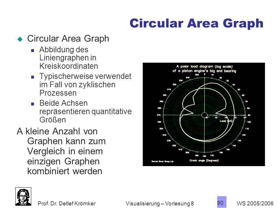 Circular Area Graph Circular Area Graph
