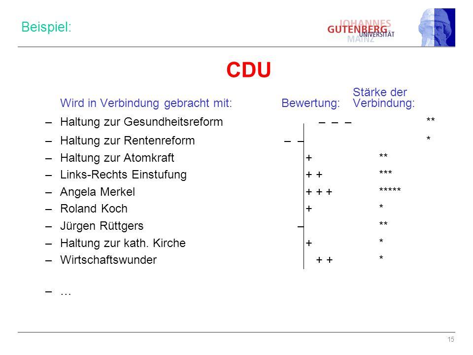 CDU Beispiel: Stärke der