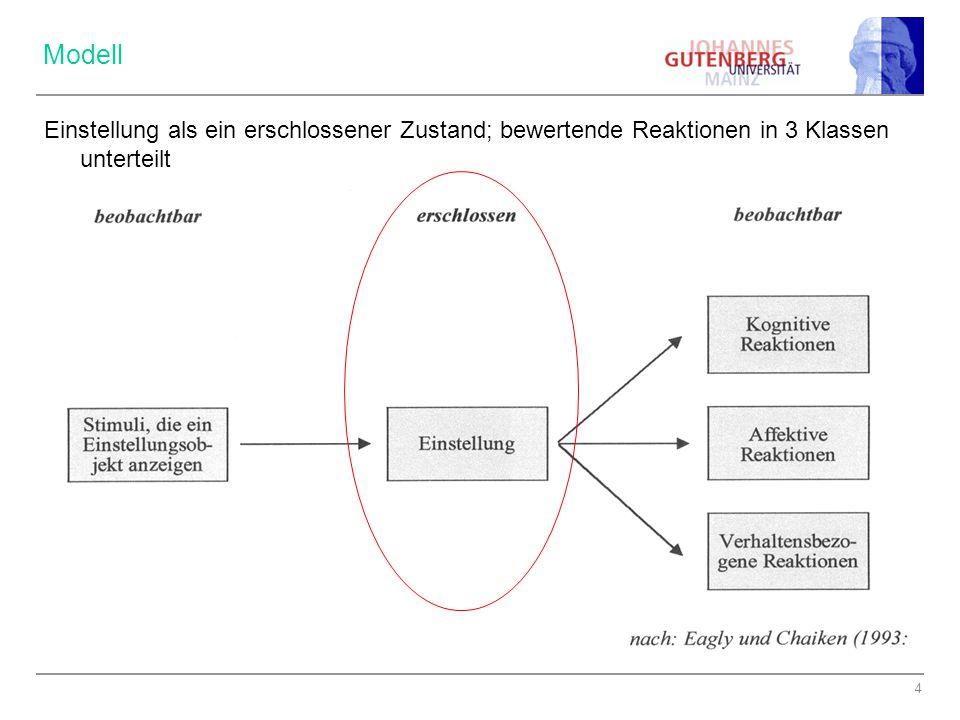 Modell Einstellung als ein erschlossener Zustand; bewertende Reaktionen in 3 Klassen unterteilt