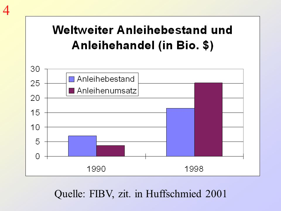 4 Quelle: FIBV, zit. in Huffschmied 2001