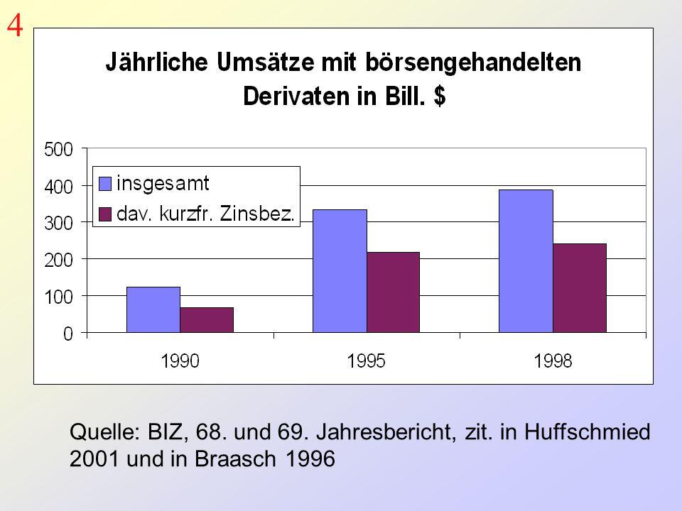 4 Quelle: BIZ, 68. und 69. Jahresbericht, zit. in Huffschmied