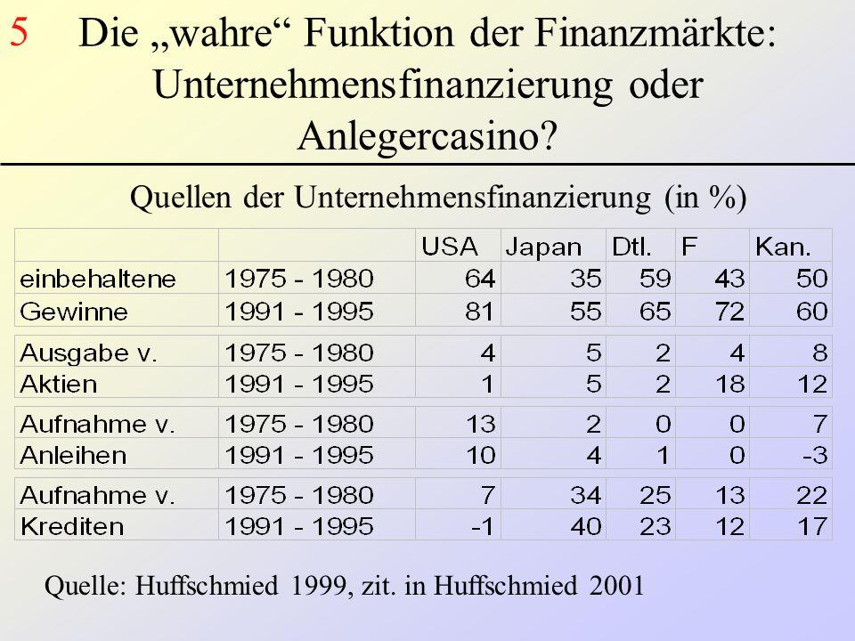 """5 Die """"wahre Funktion der Finanzmärkte: Unternehmensfinanzierung oder Anlegercasino Quellen der Unternehmensfinanzierung (in %)"""