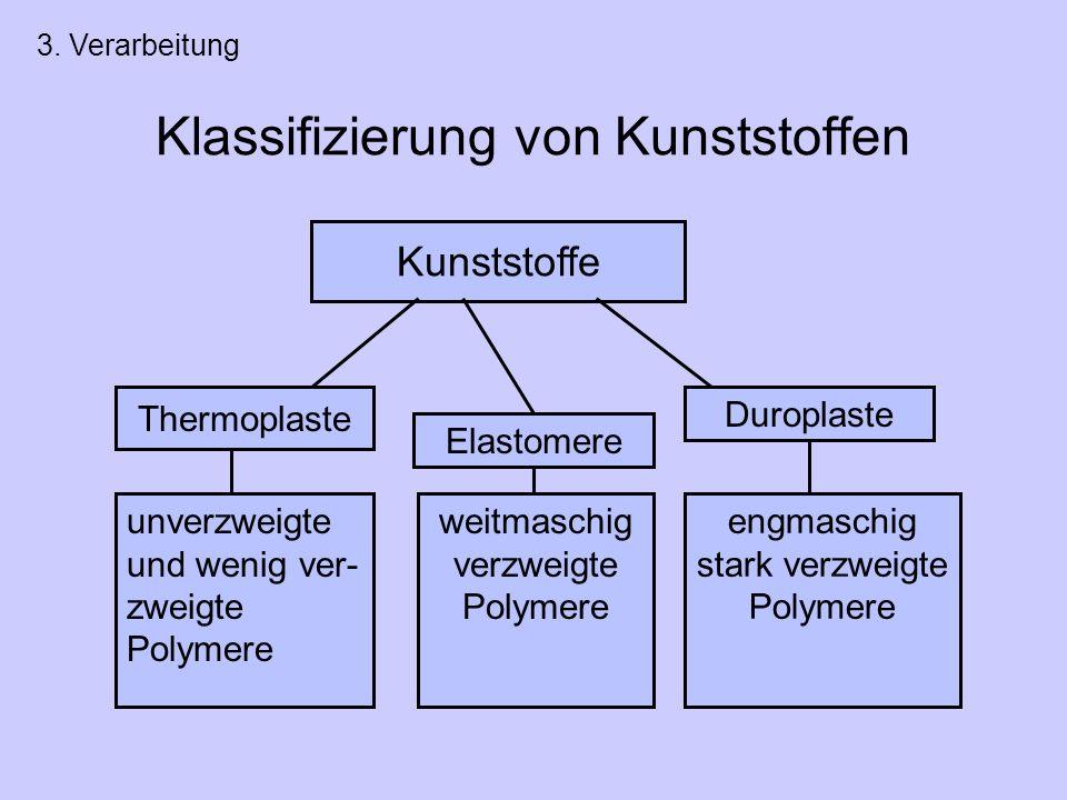 Klassifizierung von Kunststoffen