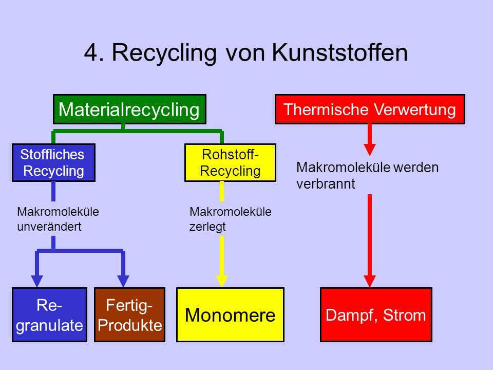 4. Recycling von Kunststoffen