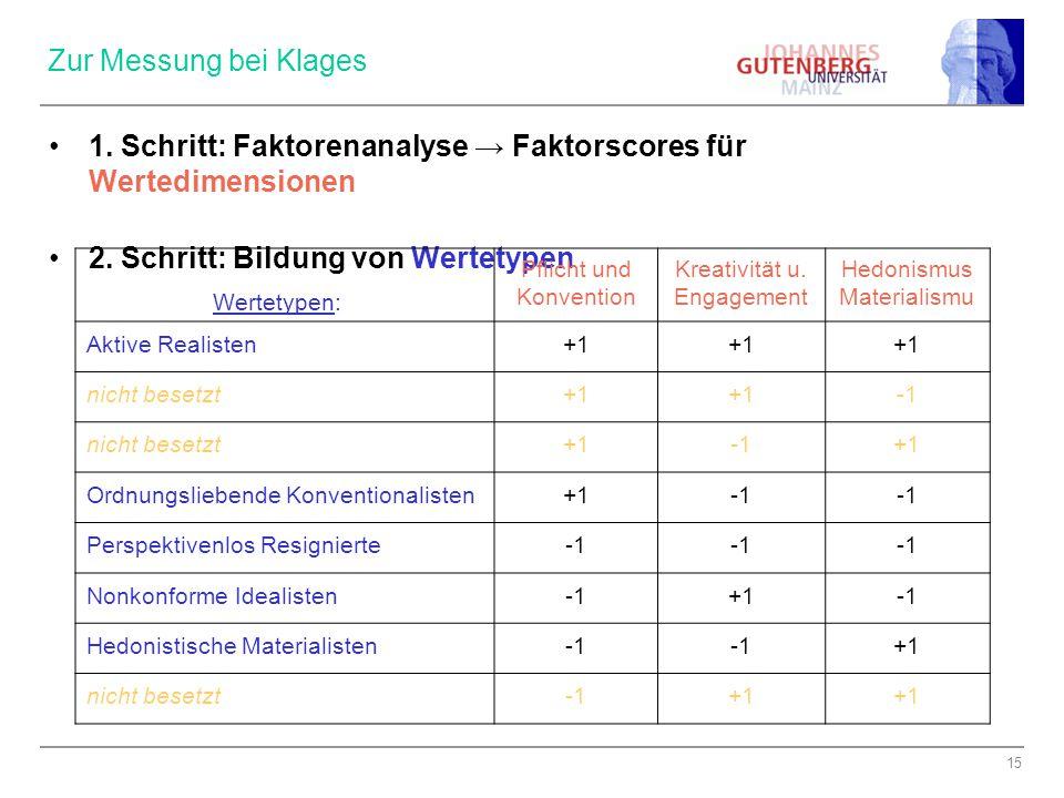 1. Schritt: Faktorenanalyse → Faktorscores für Wertedimensionen
