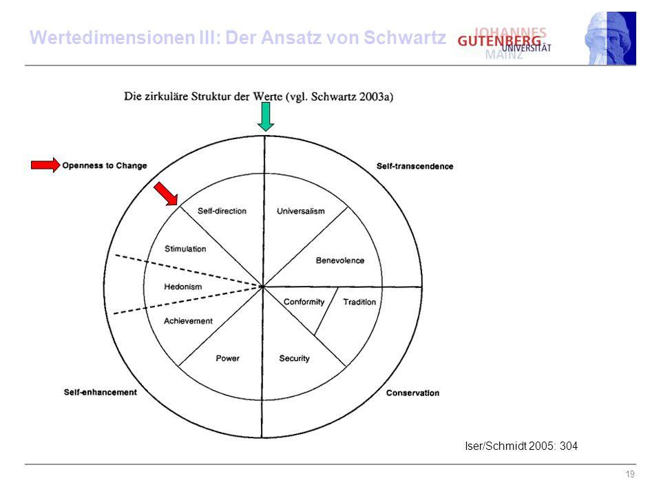 Wertedimensionen III: Der Ansatz von Schwartz